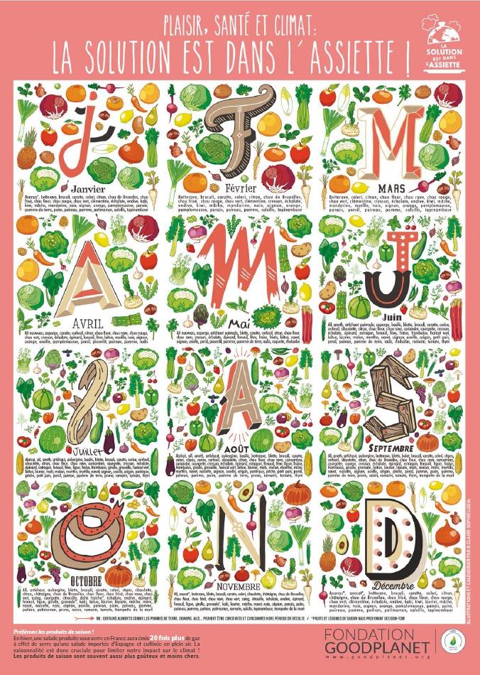 Un cadeau utile le calendrier des fruits et l gumes de - Calendrier fruits et legumes de saison ...