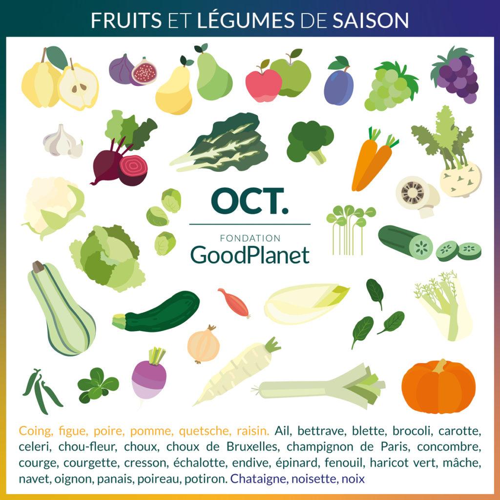 Calendrier Fruits Legumes.Calendrier Fruits Et Legumes De Saison Magazine Goodplanet