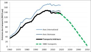 émissions CO2 transports